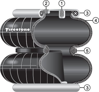 A cross section of a firestone convoluted air bag