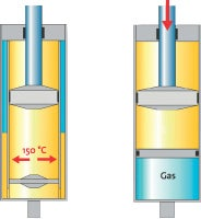 This photo illustrates how gas pressure keeps the shock's oil from overheating