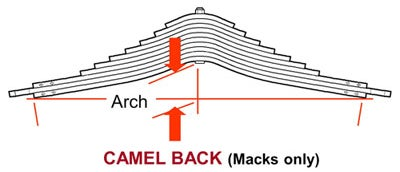 camel back leaf spring