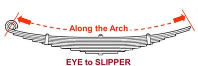 measuring a leaf spring eye to slipper
