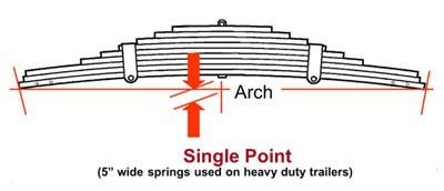 how to measure leaf spring arch