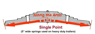 measure a single point leaf spring