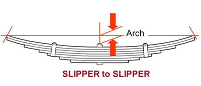 Slipper To Slipper Arch Measurement