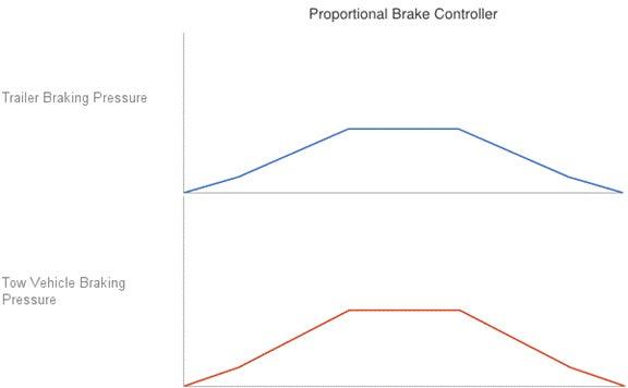 proportional brake controller