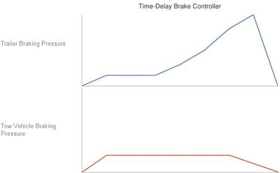 time delay brake controller