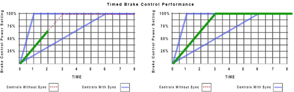 timed brake control performance