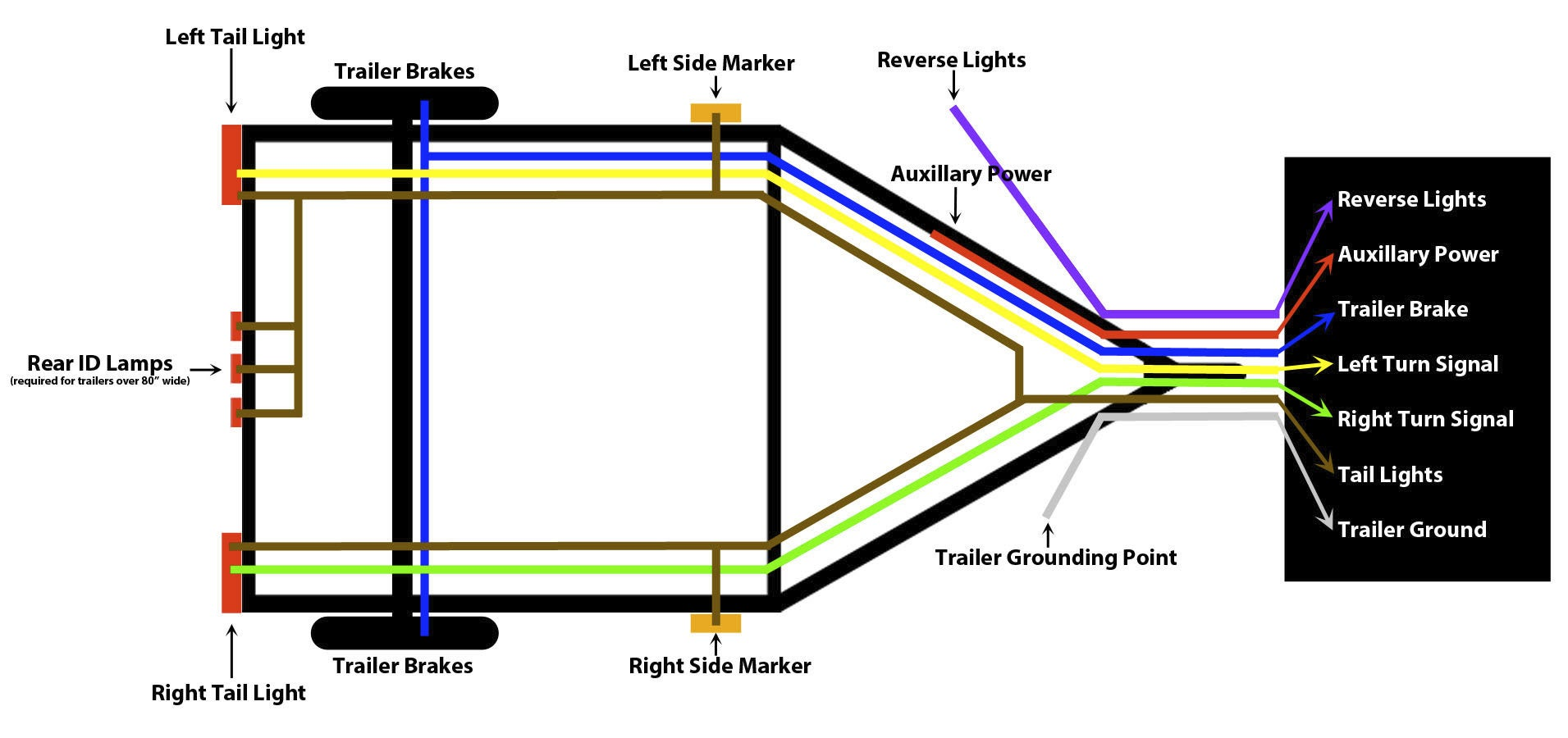 4 Pin Trailer Light Wiring Diagram from www.truckspring.com