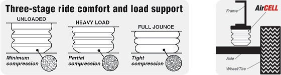 52212 air lift air cell suspension kit front suspension load air lift air cell suspension support